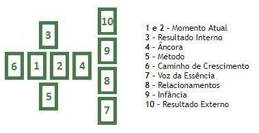jogo de tarot terapêutico com 9 cartas - veet pramad