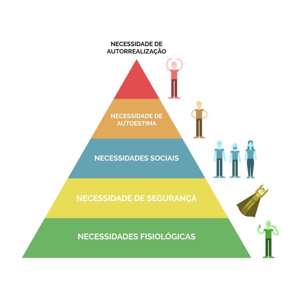 pirâmide-de-maslow-guia-da-alma
