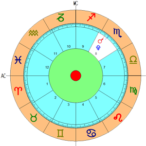 Mapa Astral - Escorpião - casa 8