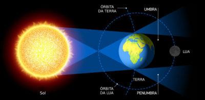 esquema do eclipse lunar total