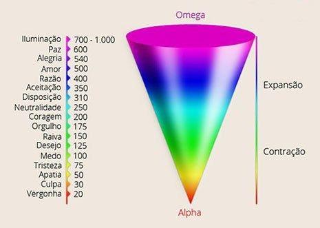 escala de frequência das emoções e sentimentos