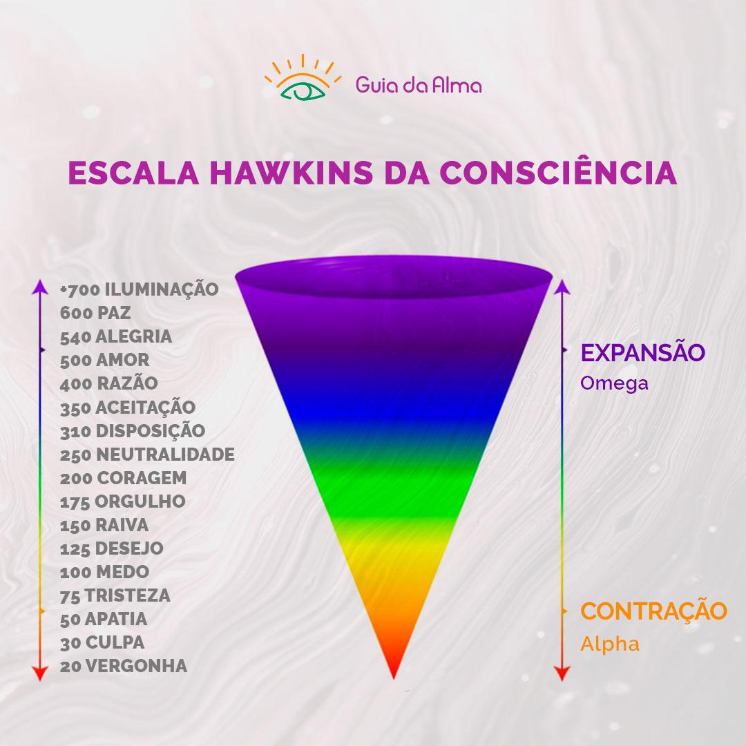 Hawkins: escala da consciência e emoções