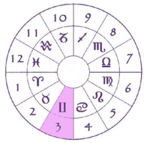 astrologia: mapa astral casa 3 - sol em gêmeos