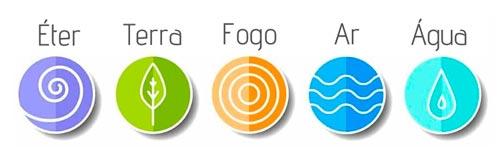 mudras e os 5 elementos da ayurveda